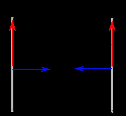 Stromstarke Und Stromdichte